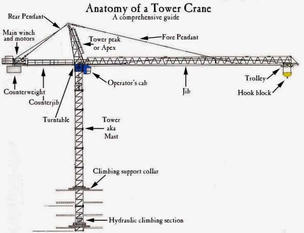 parts of a tower crane